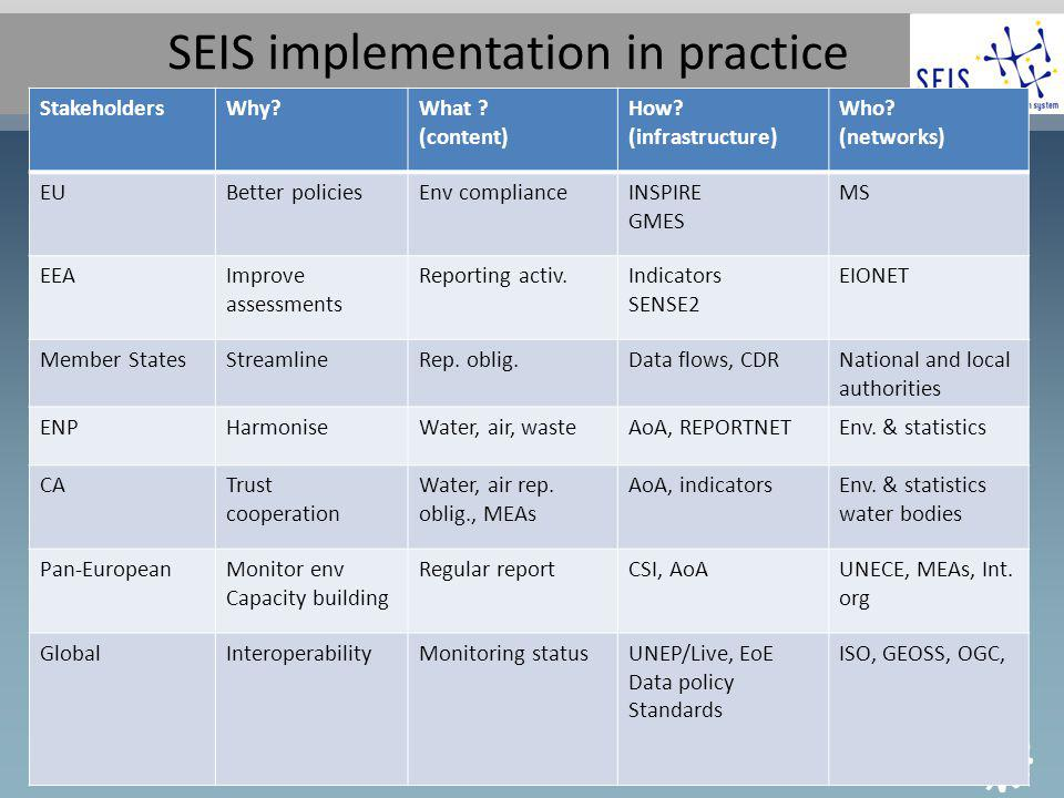 SEIS implementation short-term Stakeholde rs Time frameWhat (content) How (infrastructure) Who (networks) EEA2012-2013WISE, BISE, CLIMA- ADAPT, Air quality E-reporting SENSE (indicators) SERIS (reports) INSPIRE (Geo spatial data services) EoE (web services) GEMET, SOER Live Data policy Eionet W Balkans GMES-in situ ENP2014Indicators Data flows Regular Assessments IT working groupEnv.