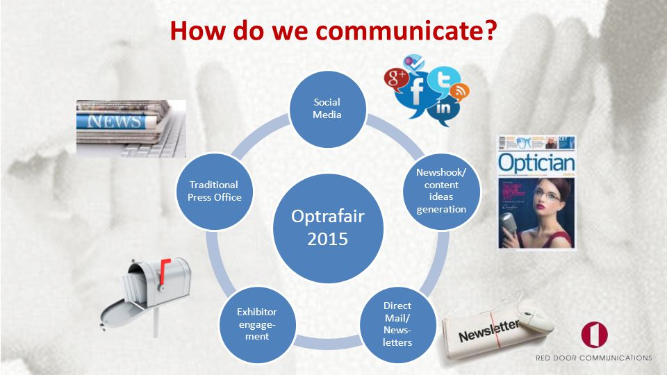 How do we communicate? Optrafair 2015 Social Media Newshook/ content ideas generation Direct Mail/ News- letters Exhibitor engage- ment Traditional Pr