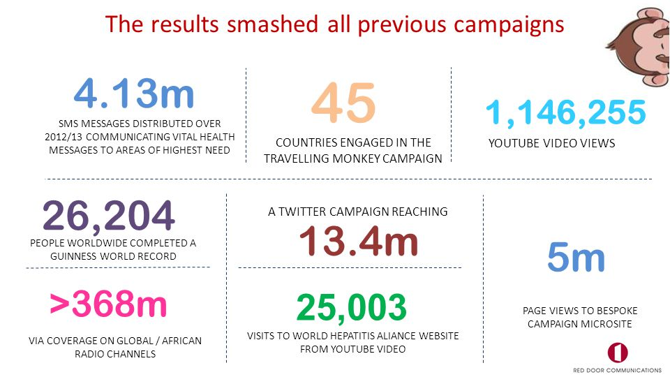 PEOPLE WORLDWIDE COMPLETED A GUINNESS WORLD RECORD 4.13m SMS MESSAGES DISTRIBUTED OVER 2012/13 COMMUNICATING VITAL HEALTH MESSAGES TO AREAS OF HIGHEST NEED 13.4m A TWITTER CAMPAIGN REACHING 45 COUNTRIES ENGAGED IN THE TRAVELLING MONKEY CAMPAIGN 1,146,255 YOUTUBE VIDEO VIEWS 5m PAGE VIEWS TO BESPOKE CAMPAIGN MICROSITE 25,003 VISITS TO WORLD HEPATITIS ALIANCE WEBSITE FROM YOUTUBE VIDEO >368m VIA COVERAGE ON GLOBAL / AFRICAN RADIO CHANNELS 26,204 The results smashed all previous campaigns