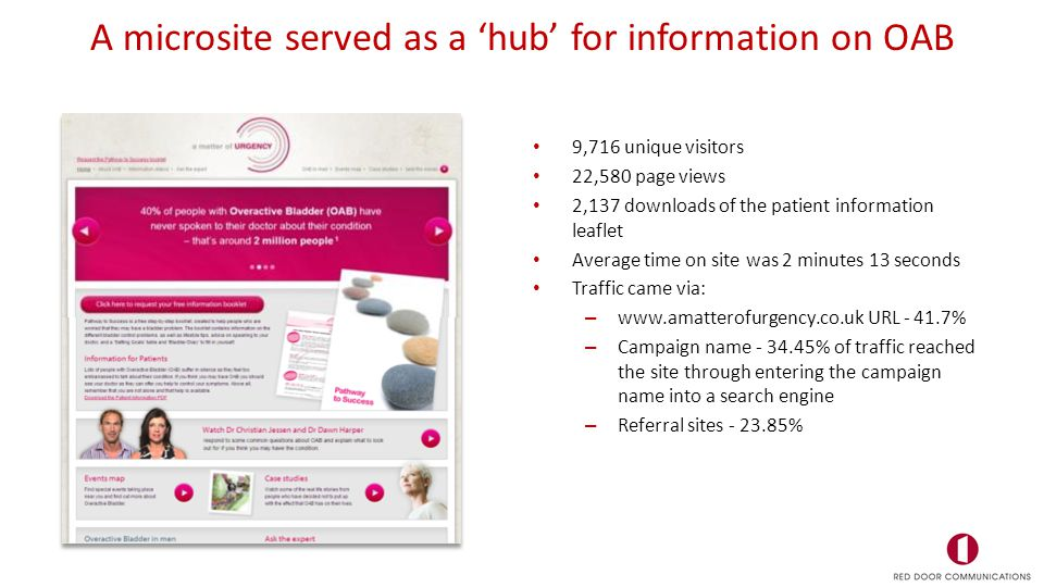 A microsite served as a 'hub' for information on OAB 9,716 unique visitors 22,580 page views 2,137 downloads of the patient information leaflet Averag
