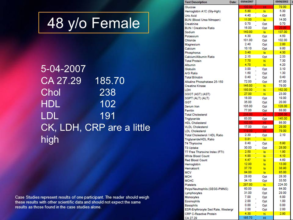 48 y/o Female 5-04-2007 CA 27.29 185.70 Chol238 HDL102 LDL 191 CK, LDH, CRP are a little high Case Studies represent results of one participant. The r