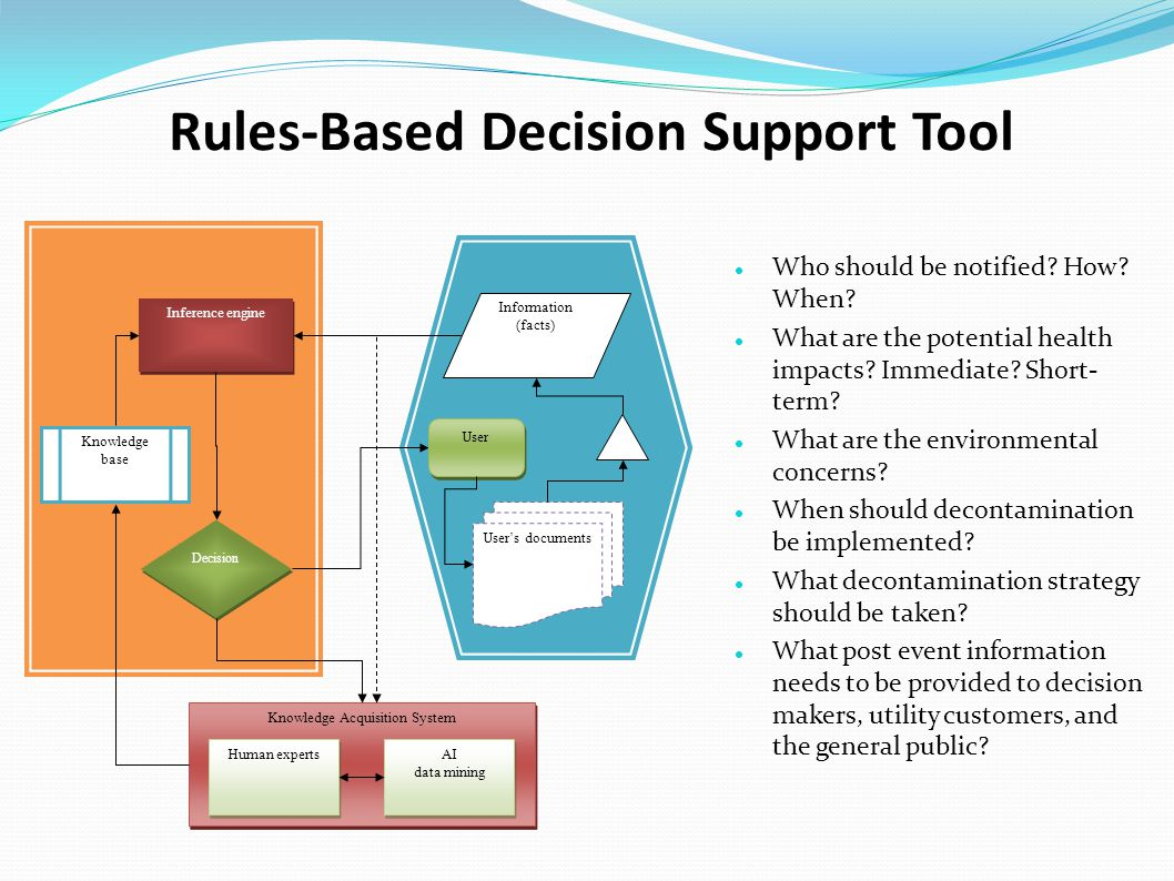 Rules-Based Decision Support Tool Decision Information (facts) Inference engine User's documents Knowledge base Knowledge Acquisition System Human experts AI data mining AI data mining User Who should be notified.