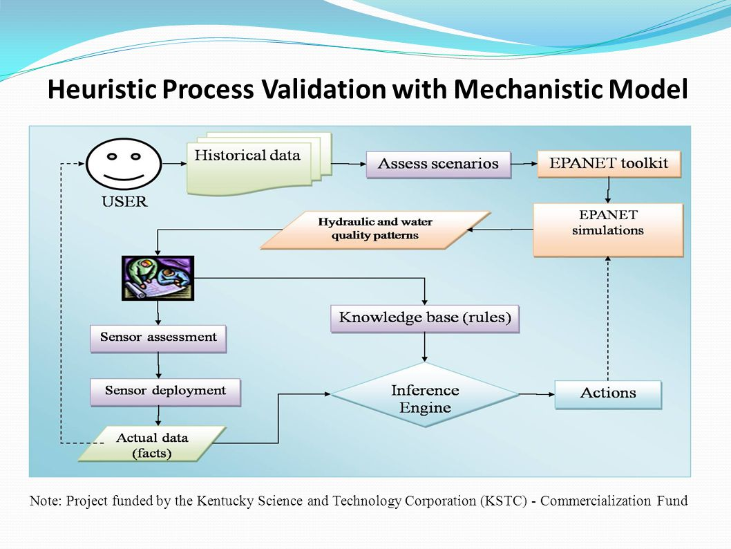 Heuristic Process Validation with Mechanistic Model Note: Project funded by the Kentucky Science and Technology Corporation (KSTC) - Commercialization Fund