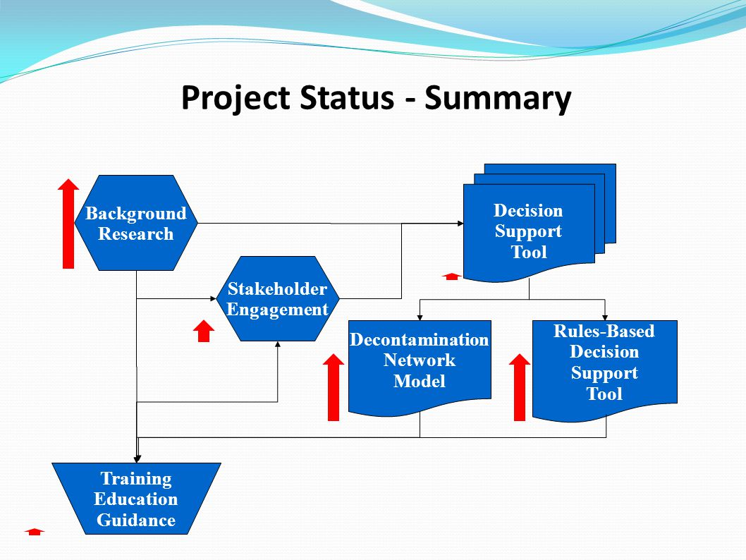Project Status - Summary Decision Support Tool Background Research Stakeholder Engagement Decontamination Network Model Rules-Based Decision Support Tool Training Education Guidance