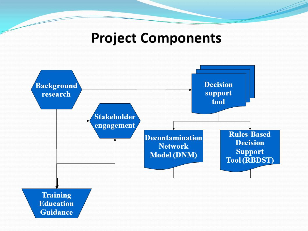 Project Components Decision support tool Background research Stakeholder engagement Decontamination Network Model (DNM) Rules-Based Decision Support Tool (RBDST) Training Education Guidance