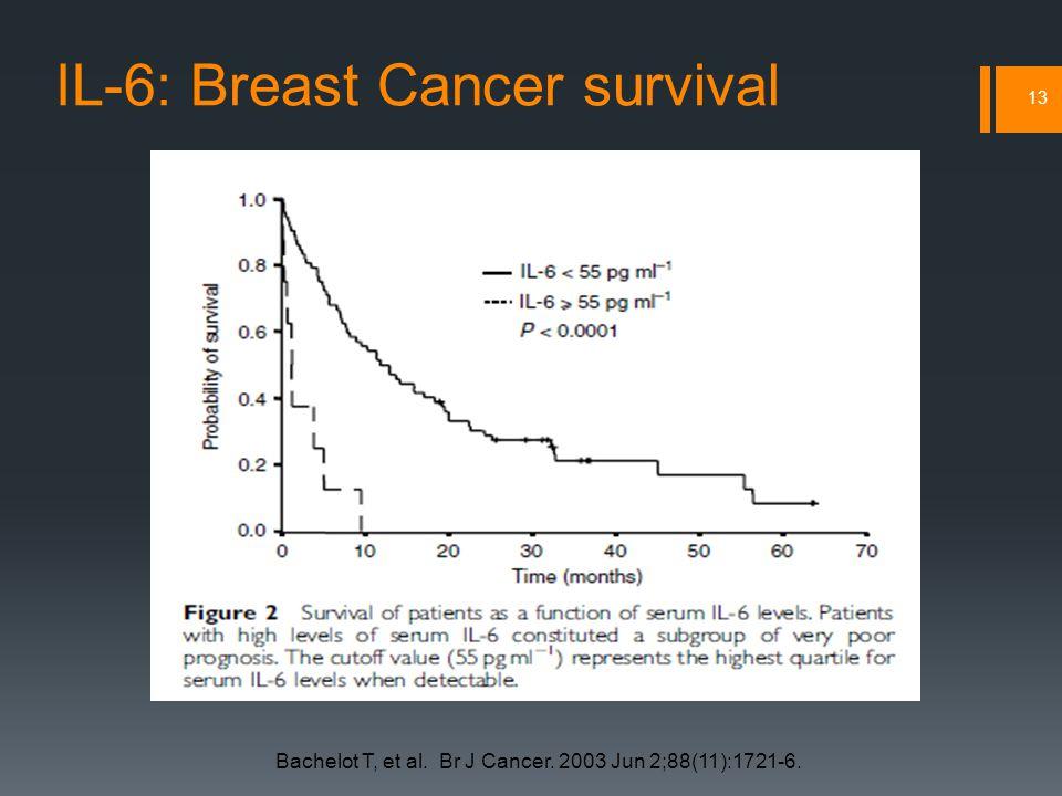 IL-6: Breast Cancer survival 13 Bachelot T, et al.