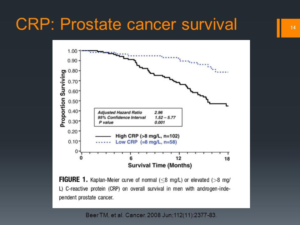 CRP: Prostate cancer survival 14 Beer TM, et al. Cancer. 2008 Jun;112(11):2377-83.