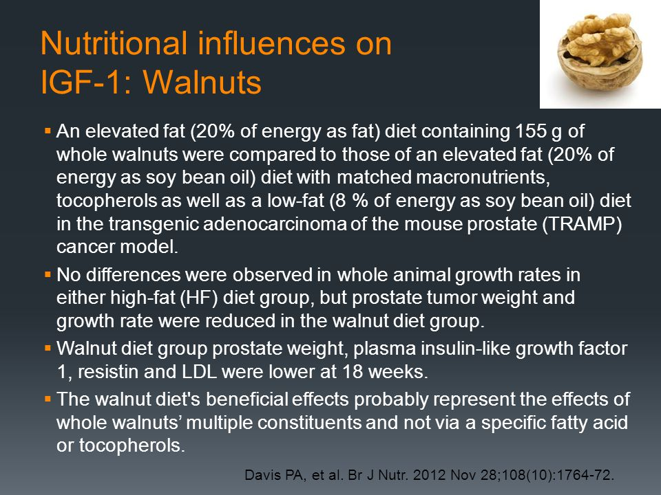 Nutritional influences on IGF-1: Walnuts  An elevated fat (20% of energy as fat) diet containing 155 g of whole walnuts were compared to those of an elevated fat (20% of energy as soy bean oil) diet with matched macronutrients, tocopherols as well as a low-fat (8 % of energy as soy bean oil) diet in the transgenic adenocarcinoma of the mouse prostate (TRAMP) cancer model.