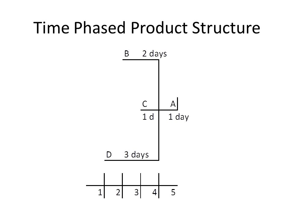 Time Phased Product Structure