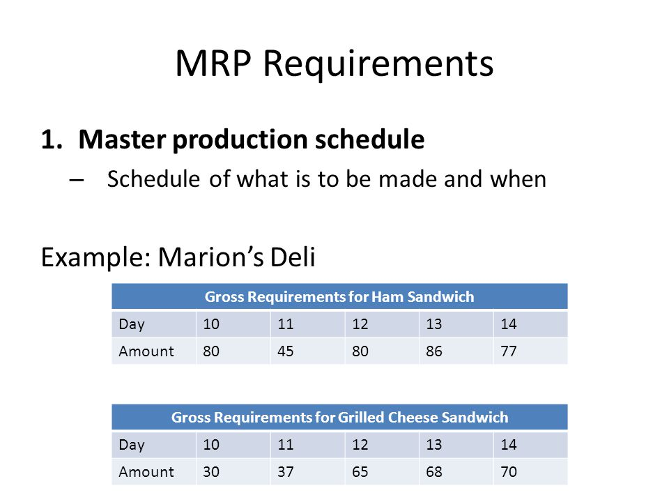 MRP Requirements 1.Master production schedule – Schedule of what is to be made and when Example: Marion's Deli Gross Requirements for Ham Sandwich Day1011121314 Amount8045808677 Gross Requirements for Grilled Cheese Sandwich Day1011121314 Amount3037656870