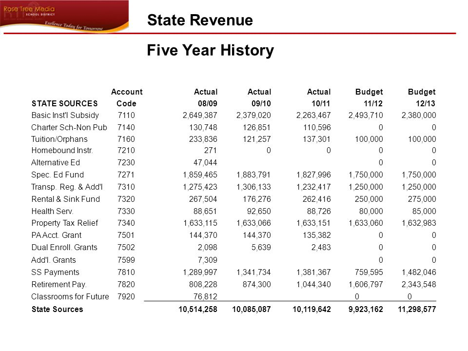 Five Year History State Revenue AccountActual Budget STATE SOURCES Code08/0909/1010/1111/1212/13 Basic Inst l Subsidy71102,649,3872,379,0202,263,4672,493,7102,380,000 Charter Sch-Non Pub7140130,748126,851110,59600 Tuition/Orphans7160233,836121,257137,301100,000 Homebound Instr.72102710000 Alternative Ed723047,04400 Spec.