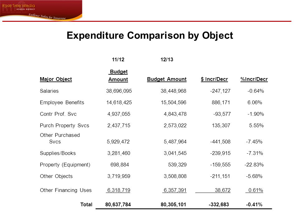 Expenditure Comparison by Object 11/1212/13 Major Object Budget AmountBudget Amount$ Incr/Decr%Incr/Decr Salaries 38,696,095 38,448,968 -247,127 -0.64% Employee Benefits 14,618,425 15,504,596 886,171 6.06% Contr Prof.