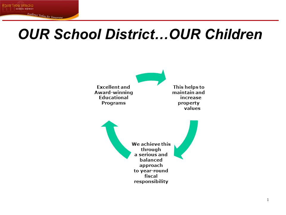 2 Budget Process  At all times during the process, the goal is to maintain the highest quality of excellence in our educational program for our students as possible.