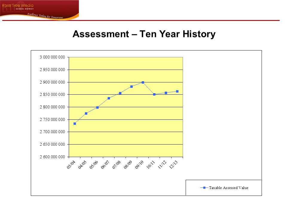 Assessment By Type 6
