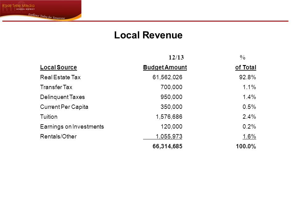 Five Year History Local Revenue AccountActual Budget DescriptionCode08/0909/1010/1111/1212/13 LOCAL SOURCES Current RE Tax611157,010,19558,177,70759,512,10860,053,57261,227,075 Interim RE Tax6112572,444473,765188,497375,000250,000 Utility RE Tax611376,04982,37785,53975,00082,000 Cur.