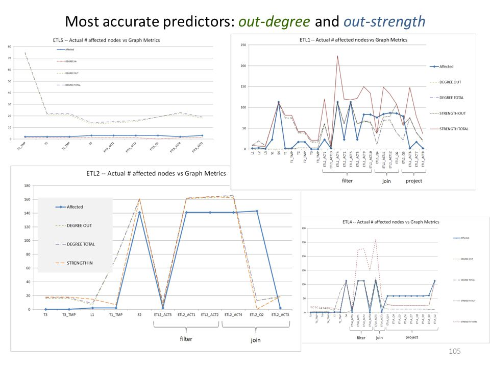 Most accurate predictors: out-degree and out-strength 105