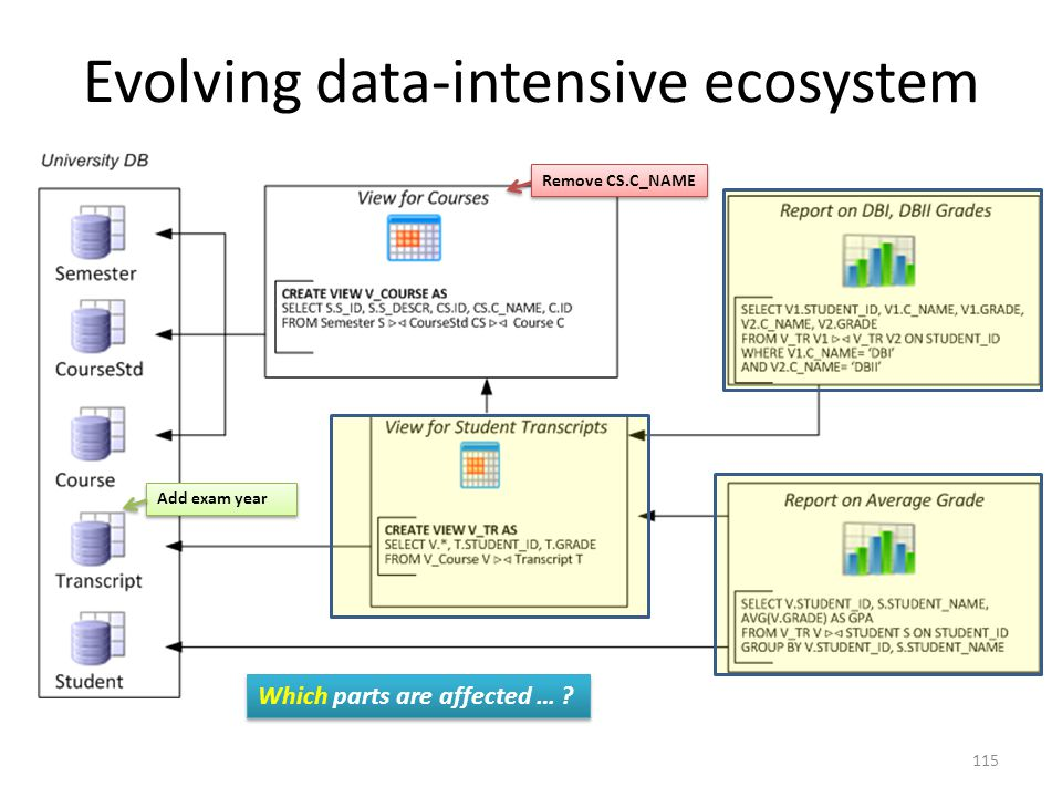 Evolving data-intensive ecosystem Add exam year Which parts are affected … ? Remove CS.C_NAME 115