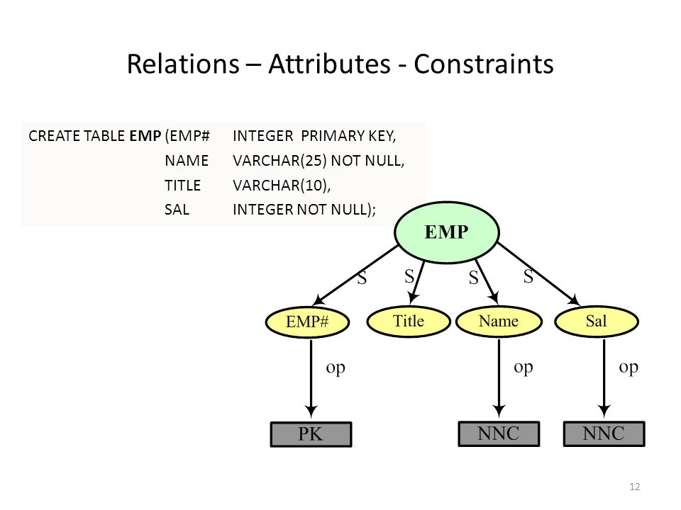Relations – Attributes - Constraints CREATE TABLE EMP(EMP# INTEGER PRIMARY KEY, NAMEVARCHAR(25) NOT NULL, TITLEVARCHAR(10), SALINTEGER NOT NULL); 12