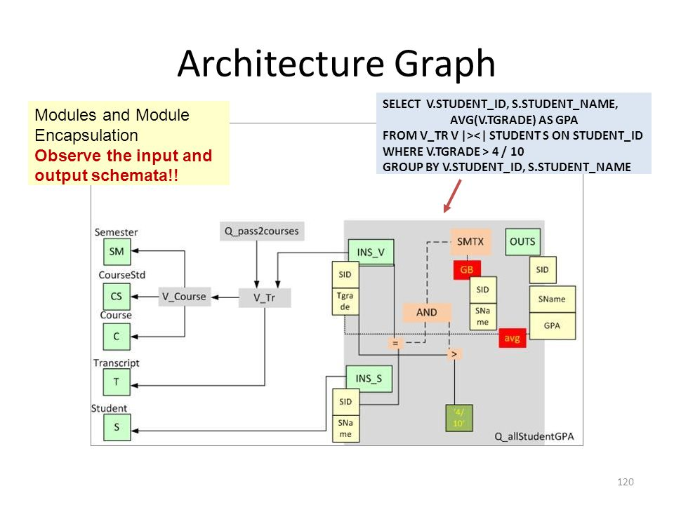 Architecture Graph Modules and Module Encapsulation Observe the input and output schemata!.