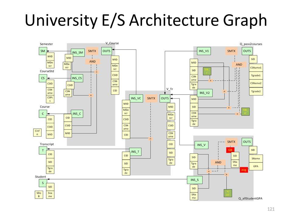 University E/S Architecture Graph 121