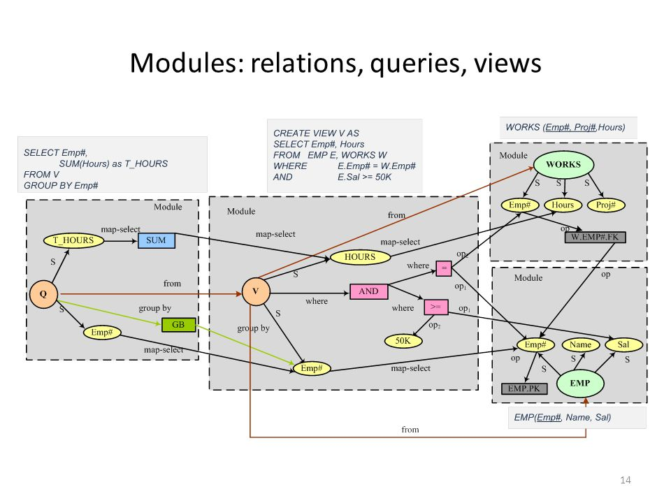 Modules: relations, queries, views 14
