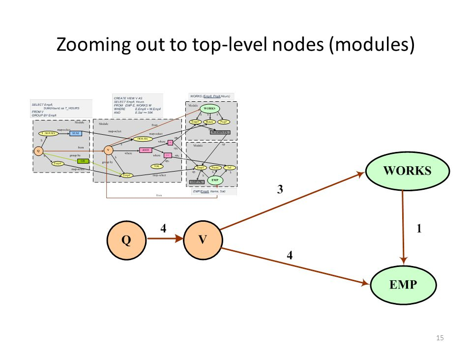 Zooming out to top-level nodes (modules) 15