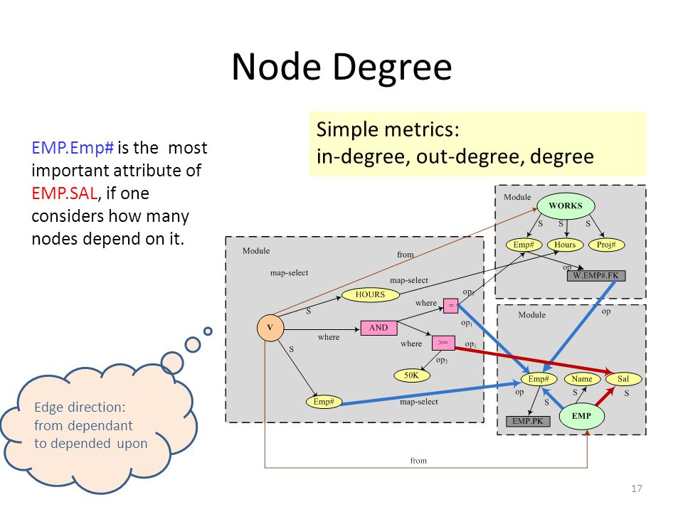 Node Degree Simple metrics: in-degree, out-degree, degree EMP.Emp# is the most important attribute of EMP.SAL, if one considers how many nodes depend on it.
