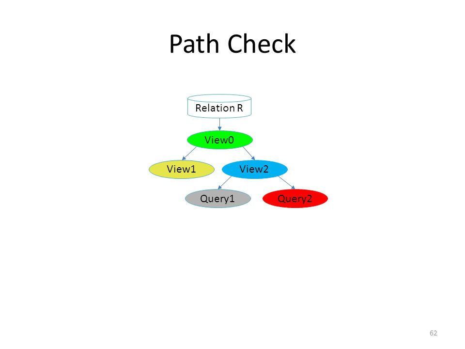 62 Relation R View0 View1View2 Query1Query2 Path Check