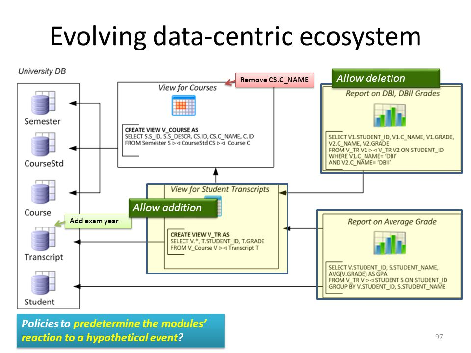 Evolving data-centric ecosystem Remove CS.C_NAME Add exam year Allow addition Allow deletion Policies to predetermine the modules' reaction to a hypothetical event.