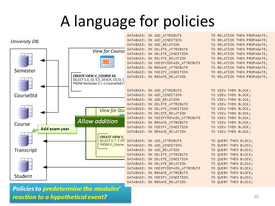A language for policies Remove CS.C_NAME Add exam year Policies to predetermine the modules' reaction to a hypothetical event.