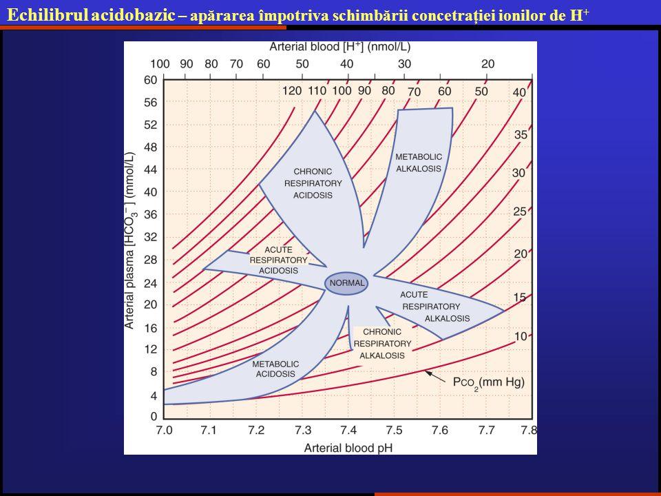 Echilibrul acidobazic – apărarea împotriva schimbării concetraţiei ionilor de H +
