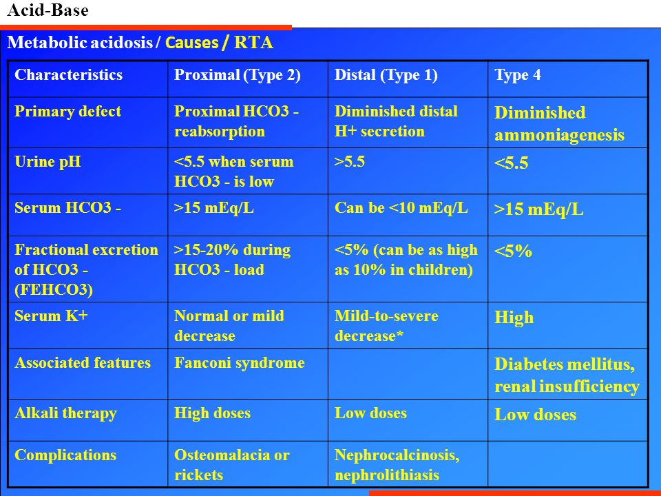 Acid-Base Metabolic acidosis / Causes / RTA CharacteristicsProximal (Type 2)Distal (Type 1)Type 4 Primary defectProximal HCO3 - reabsorption Diminished distal H+ secretion Diminished ammoniagenesis Urine pH<5.5 when serum HCO3 - is low >5.5 <5.5 Serum HCO3 ->15 mEq/LCan be <10 mEq/L >15 mEq/L Fractional excretion of HCO3 - (FEHCO3) >15-20% during HCO3 - load <5% (can be as high as 10% in children) <5% Serum K+Normal or mild decrease Mild-to-severe decrease* High Associated featuresFanconi syndrome Diabetes mellitus, renal insufficiency Alkali therapyHigh dosesLow doses ComplicationsOsteomalacia or rickets Nephrocalcinosis, nephrolithiasis