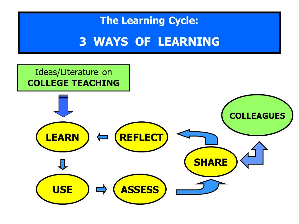 The Learning Cycle: 3 WAYS OF LEARNING SHARE COLLEAGUES Ideas/Literature on COLLEGE TEACHING LEARN USE REFLECT ASSESS