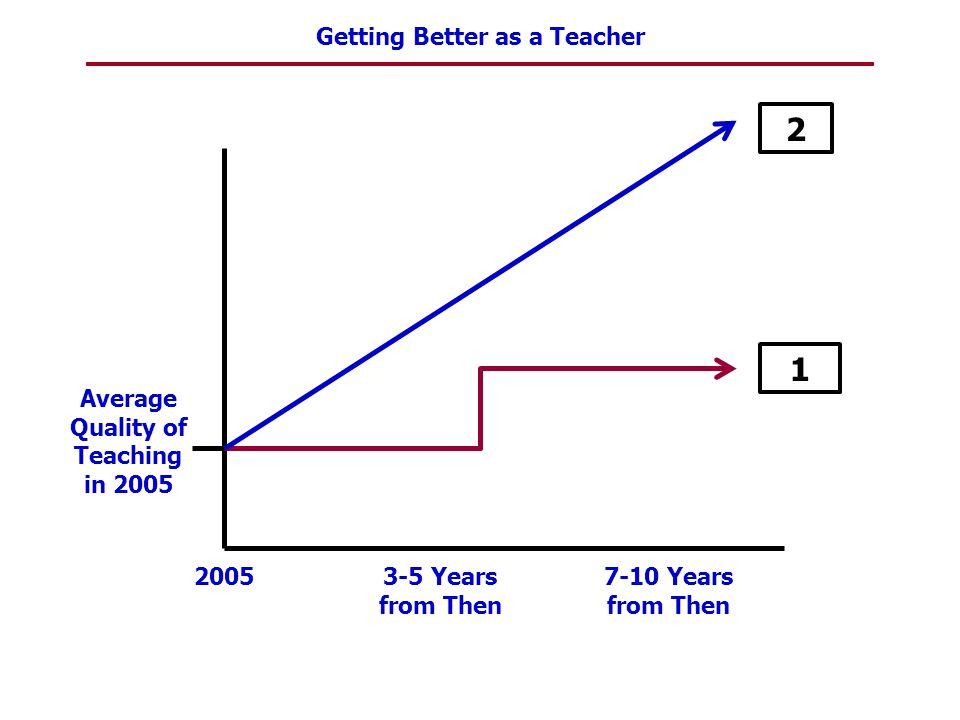 Getting Better as a Teacher Average Quality of Teaching in 2012 20123-5 Years from Now 7-10 Years from Now