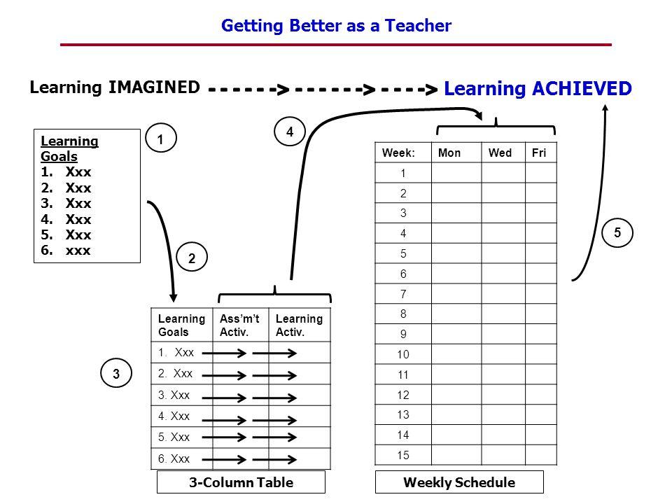 Getting Better as a Teacher 1 2 Learning Goals 1.Xxx 2.Xxx 3.Xxx 4.Xxx 5.Xxx 6.xxx Learning Goals Ass'm't Activ. Learning Activ. 1.Xxx 2. Xxx 3. Xxx 4