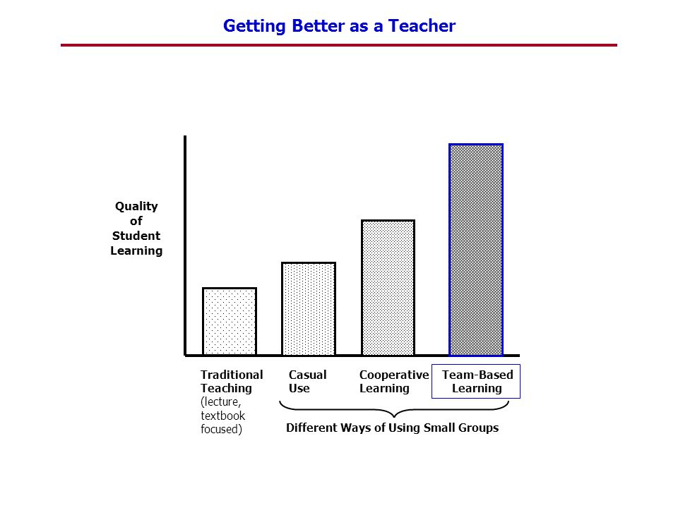 Getting Better as a Teacher Quality of Student Learning Traditional Teaching (lecture, textbook focused) Casual Use Cooperative Learning Team-Based Le