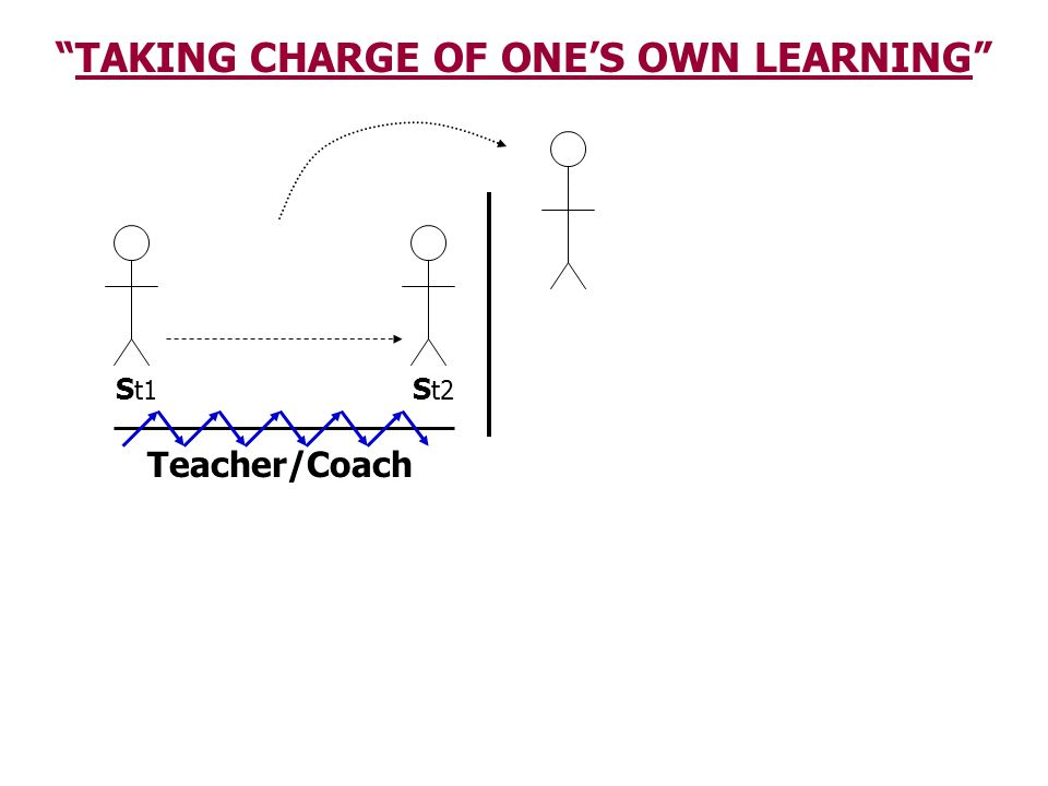 """S t1 S t2 Teacher/Coach """"TAKING CHARGE OF ONE'S OWN LEARNING"""""""