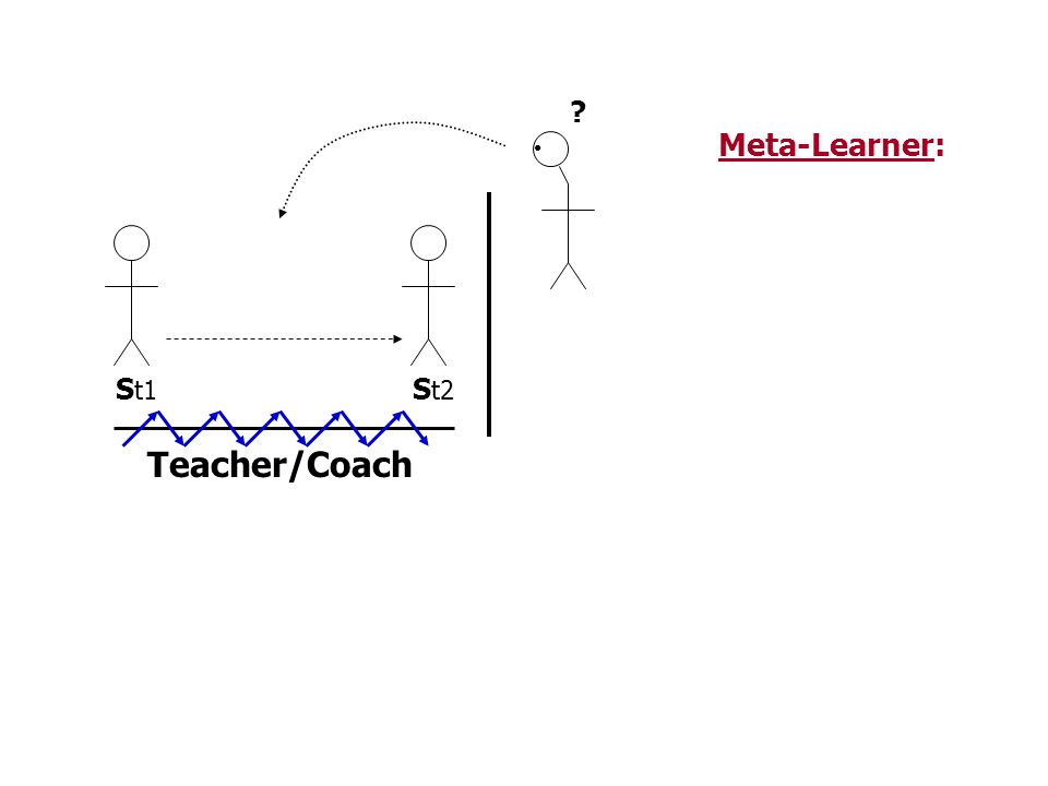 S t1 S t2 Meta-Learner: ? Teacher/Coach