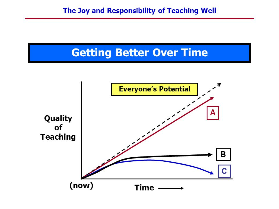 The Joy and Responsibility of Teaching Well Getting Better Over Time A Everyone's Potential Quality of Teaching (now) Time C B
