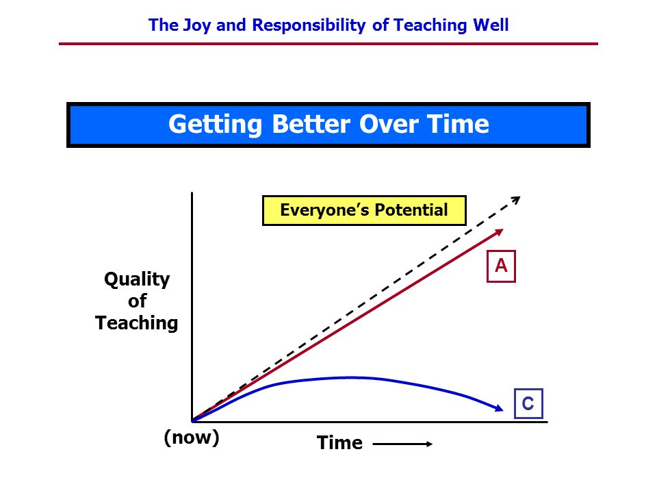 Getting Better as a Teacher Coaching/Getting Feedback: = Seeing Ourselves through Someone Else's Eyes Whose Eyes.