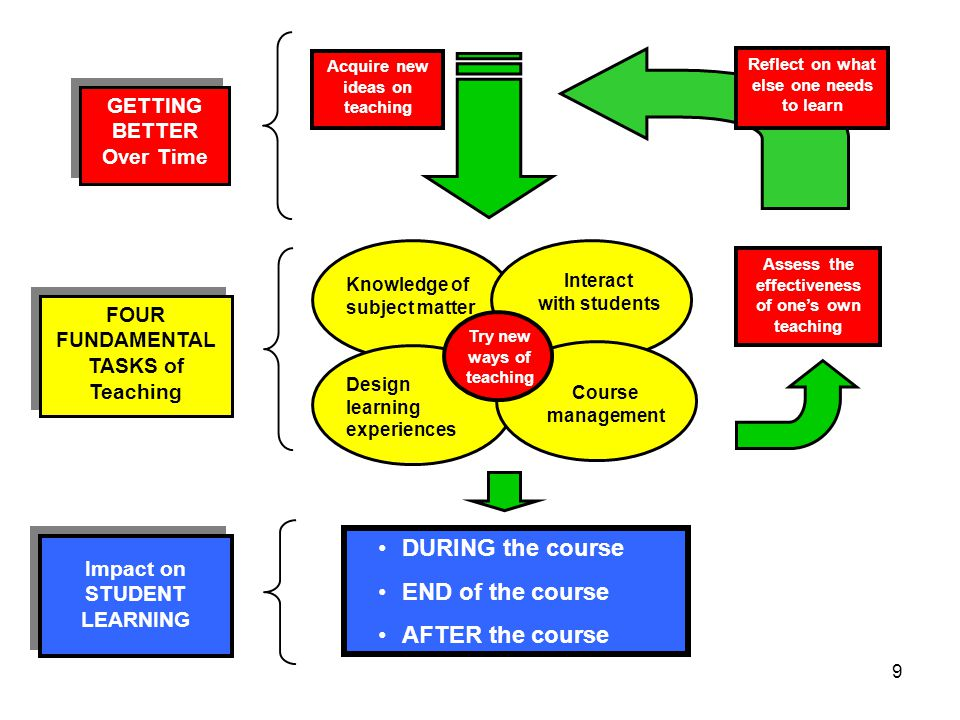 9 Knowledge of subject matter Design learning experiences Interact with students Course management FOUR FUNDAMENTAL TASKS of Teaching GETTING BETTER O