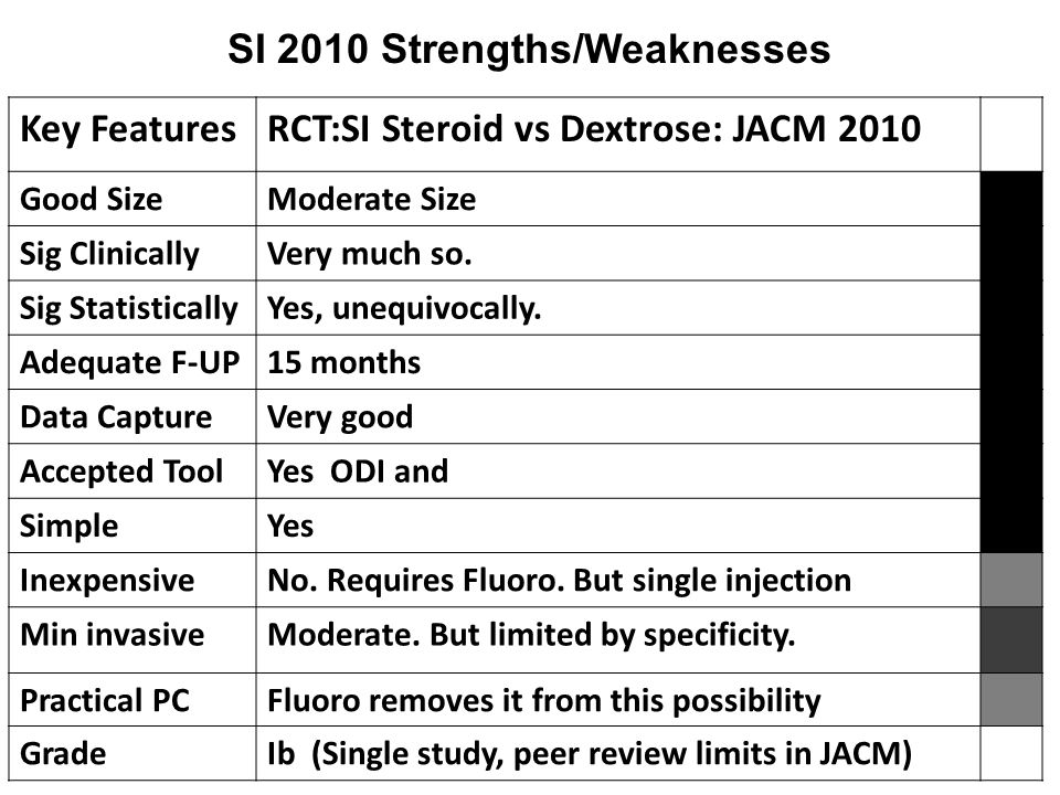 Key FeaturesRCT:SI Steroid vs Dextrose: JACM 2010 Good SizeModerate Size Sig ClinicallyVery much so.