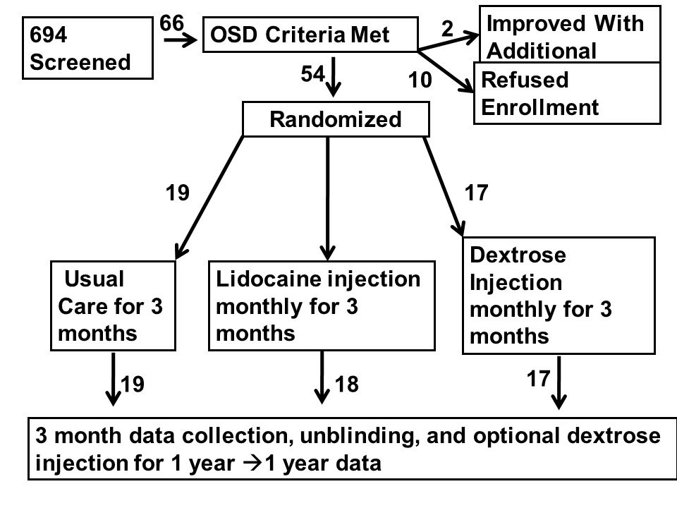 694 Screened Randomized Lidocaine injection monthly for 3 months Usual Care for 3 months Dextrose Injection monthly for 3 months OSD Criteria Met Improved With Additional Therapy 10 2 Refused Enrollment 66 19 18 17 54 3 month data collection, unblinding, and optional dextrose injection for 1 year  1 year data 19 17