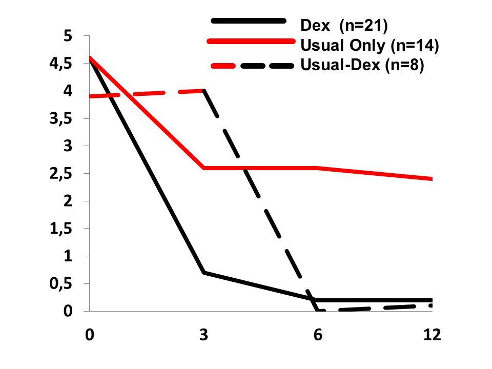 Dex (n=21) Usual Only (n=14) Usual-Dex (n=8)