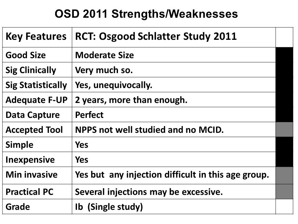 Key FeaturesRCT: Osgood Schlatter Study 2011 Good SizeModerate Size Sig ClinicallyVery much so.