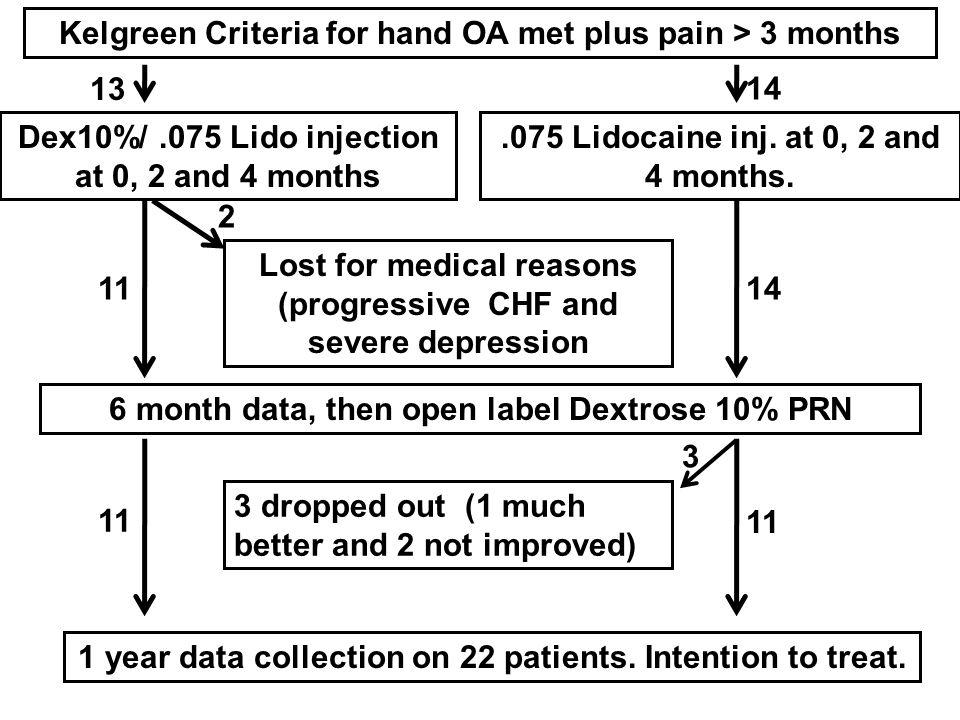 Kelgreen Criteria for hand OA met plus pain > 3 months.075 Lidocaine inj.