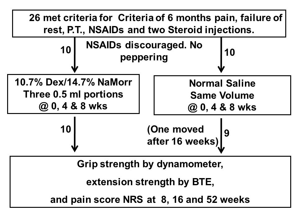 10.7% Dex/14.7% NaMorr Three 0.5 ml portions @ 0, 4 & 8 wks Normal Saline Same Volume @ 0, 4 & 8 wks 26 met criteria for Criteria of 6 months pain, failure of rest, P.T., NSAIDs and two Steroid injections.
