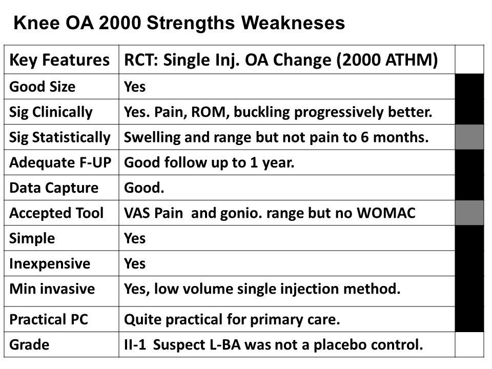 Key FeaturesRCT: Single Inj. OA Change (2000 ATHM) Good SizeYes Sig ClinicallyYes.