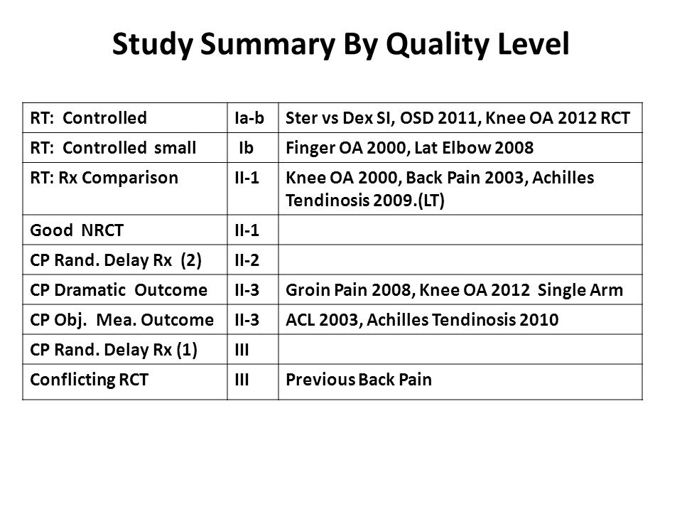 Study Summary By Quality Level RT: ControlledIa-bSter vs Dex SI, OSD 2011, Knee OA 2012 RCT RT: Controlled small IbFinger OA 2000, Lat Elbow 2008 RT: Rx ComparisonII-1Knee OA 2000, Back Pain 2003, Achilles Tendinosis 2009.(LT) Good NRCTII-1 CP Rand.