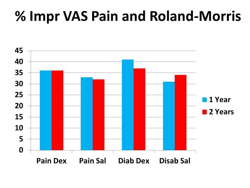 % Impr VAS Pain and Roland-Morris